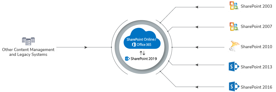 SharePoint-Online-Migration